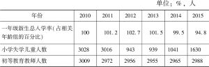 表6-4 2010~2015年佛得角小学教育概况