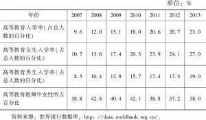 表6-6 2007~2013年佛得角高等教育概况