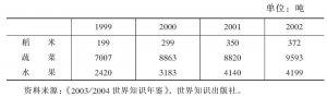 表4-3 近年来文莱主要农作物产量