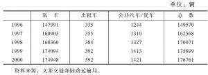 表4-8 近年文莱的车辆统计