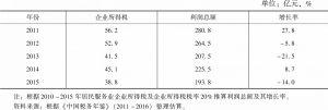 """表7 """"十二五""""期间居民服务业利润总额及增速"""