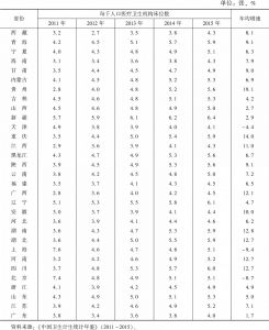 """表24 """"十二五""""期间各地区医疗卫生机构每千人医疗卫生机构床位数变化情况"""