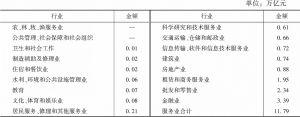 表40 2016年我国服务业各行业门类利润总额