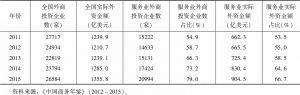 表2 2011~2015年中国服务业吸收外商直接投资
