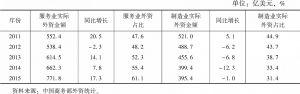 表3 2011~2015年中国服务业和制造业吸收外商直接投资