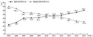 图1 2011~2015年服务业和制造业实际外资占比