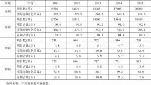 表7 2011~2015年中国服务业外商投资分区域情况