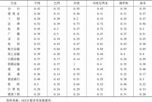 表14 新兴经济体服务贸易限制指数
