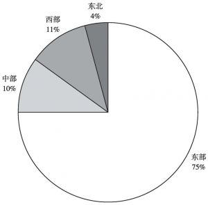 图28 2015年全国东部、中部、西部、东北地区商品销售额占比