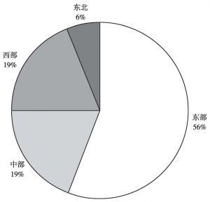 图65 2015年东部、中部、西部、东北地区商品销售额占比