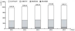 图5 2011~2015年全国城市客运量