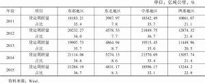 表48 2011~2015年我国道路运输货运周转量区域分布