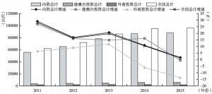 """图6 """"十二五""""期间房地产开发企业投资规模及增速"""