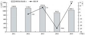 """图1 """"十二五""""期间租赁业营业收入及其增长率"""