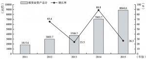 """图2 """"十二五""""期间租赁业资产总计及其增长率"""
