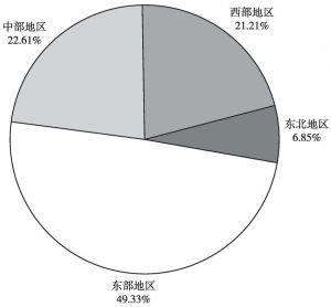 图4 2015年租赁业法人单位区域分布