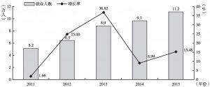 """图5 """"十二五""""期间租赁业就业人数及增长率"""
