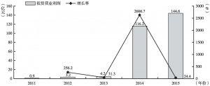 """图10 """"十二五""""期间租赁业营业利润及增长率"""