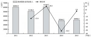 """图12 """"十二五""""期间商务服务业营业收入及增长率"""