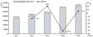 """图13 """"十二五""""期间商务服务业资产总计及增长率"""
