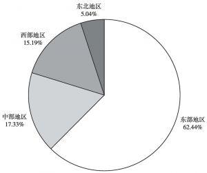 图15 2015年商务服务业法人单位地区分布