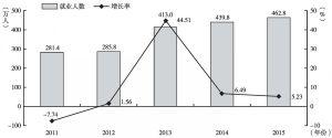 """图16 """"十二五""""期间商务服务业就业人数及增长率"""