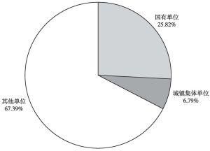 图17 2015年商务服务业单位就业人数占比