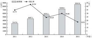 """图18 """"十二五""""期间商务服务业投资额及增长率"""