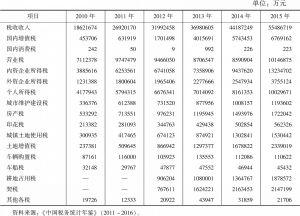 表14 2010~2016年商务服务业税收收入