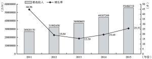 """图19 """"十二五""""期间商务服务业税收收入及增长率"""