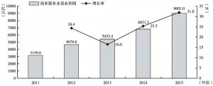 """图21 """"十二五""""期间商务服务业营业利润及增长率"""