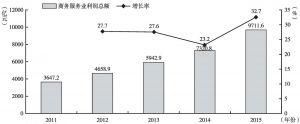 """图22 """"十二五""""期间商务服务业利润总额及增长率"""