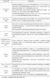 表10-1 对地方文化产业相关研究的观点总结