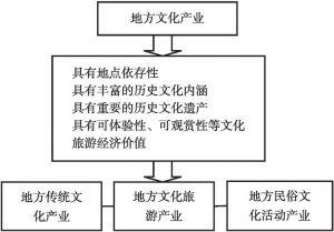 图10-1 地方文化产业特质的构成
