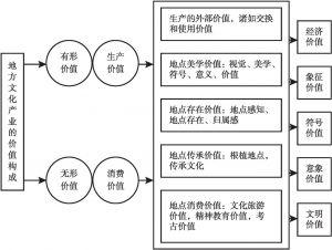 图10-3 地方文化产业的价值构成