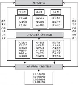 图10-6 文化产业地方化的综合作用机制分析