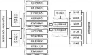 图3-6 社区主义视角下的地点观构成模式