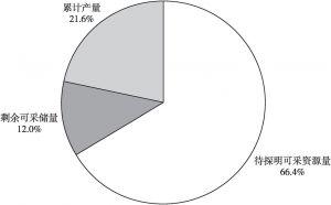 图1 中国石油资源结构(截至2016年底)