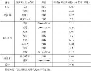 表1 2007~2016年全国石油重大发现及新增探明地质储量