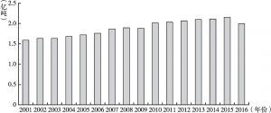图7 全国石油产量变化趋势