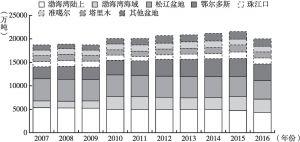图9 2007~2016年我国主要盆地石油产量分布