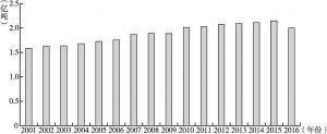 图9 2001~2016年全国石油产量统计