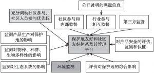 附图4-2 保护地友好和社区友好体系及其管理平台