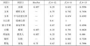 """表4-3 """"三农""""领域名词相似度结果"""