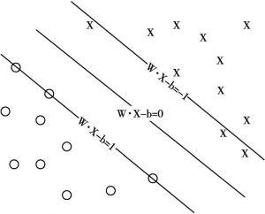 图5-2 最优分类面示意