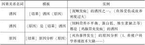 表6-3 因果关系名词原因结果模板