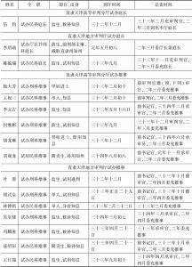 清末直隶(天津)审检厅司法官简表