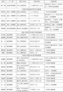 清末直隶(天津)审检厅司法官简表-续表1