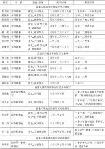 清末直隶(天津)审检厅司法官简表-续表2