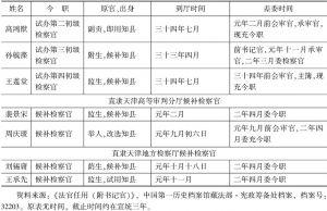 清末直隶(天津)审检厅司法官简表-续表3